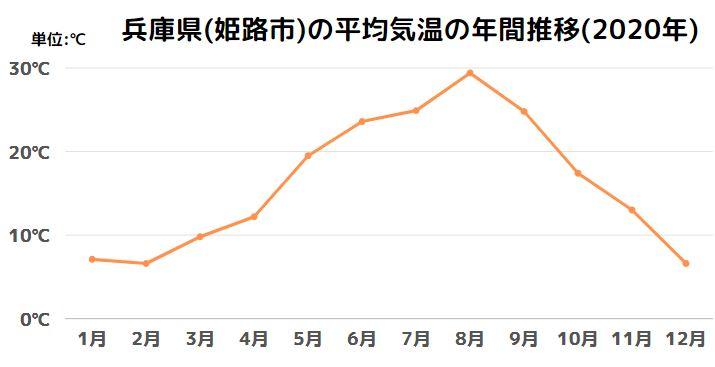 兵庫県(姫路市)の平均気温の年間推移(2020年)