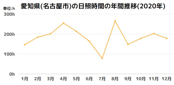 愛知県(名古屋市)の日照時間の年間推移(2020年)