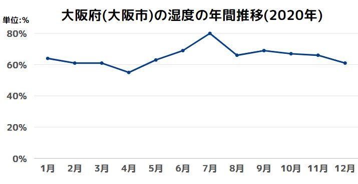 大阪府(大阪市)の湿度の年間推移(2020年)