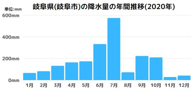 岐阜県(岐阜市)の降水量の年間推移(2020年)