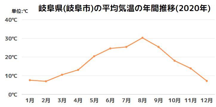岐阜県(岐阜市)の平均気温の年間推移(2020年)
