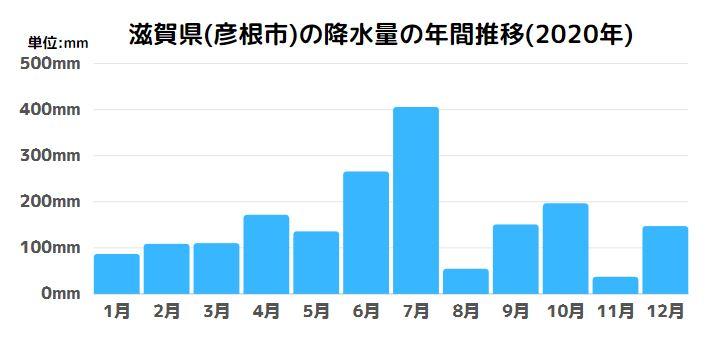 滋賀県(彦根市)の降水量の年間推移(2020年)