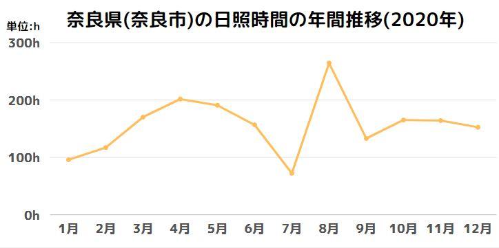 奈良県(奈良市)の日照時間の年間推移(2020年)