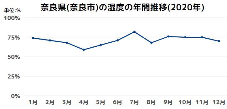 奈良県(奈良市)の湿度の年間推移(2020年)