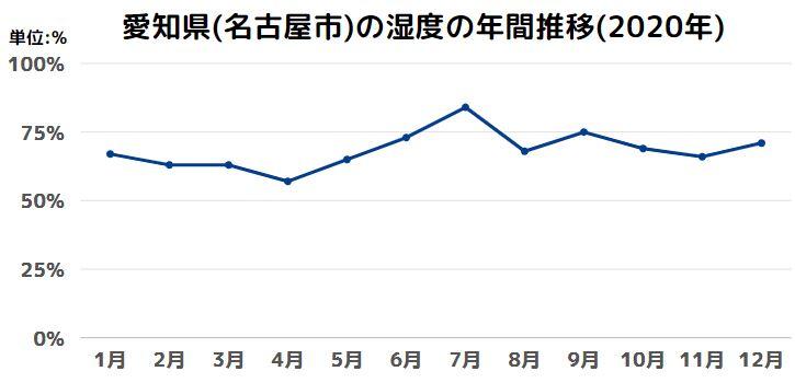 愛知県(名古屋市)の湿度の年間推移(2020年)