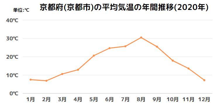 京都府(京都市)の平均気温の年間推移(2020年)