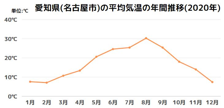 愛知県(名古屋市)の平均気温の年間推移(2020年)