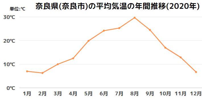 奈良県(奈良市)の平均気温の年間推移(2020年)