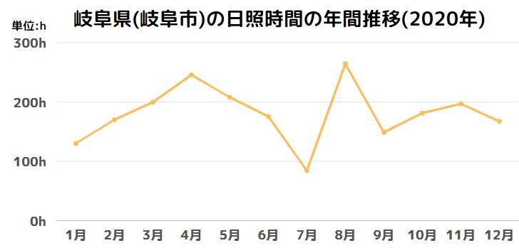 岐阜県(岐阜市)の日照時間の年間推移(2020年)