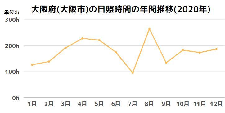 大阪府(大阪市)の日照時間の年間推移(2020年)