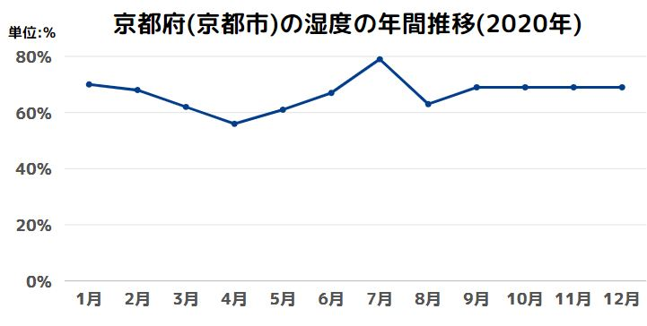 京都府(京都市)の湿度の年間推移(2020年)