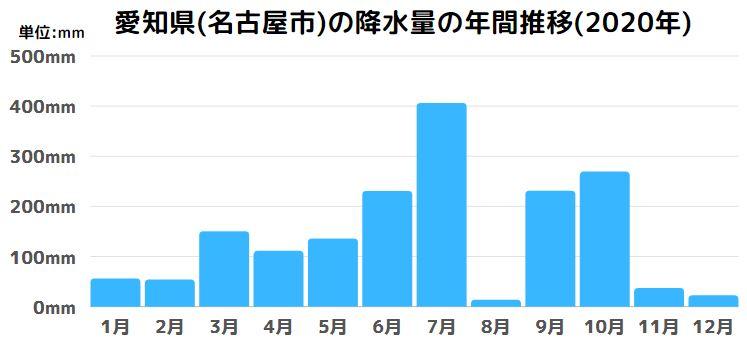 愛知県(名古屋市)の降水量の年間推移(2020年)