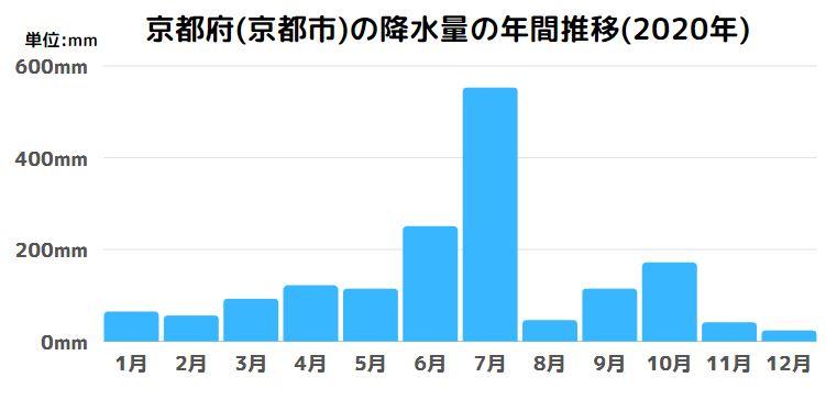 京都府(京都市)の降水量の年間推移(2020年)